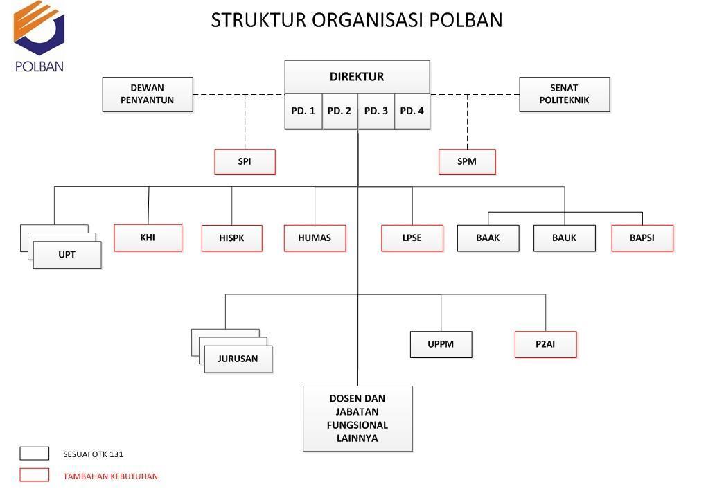 Struktur Organisasi POLBAN