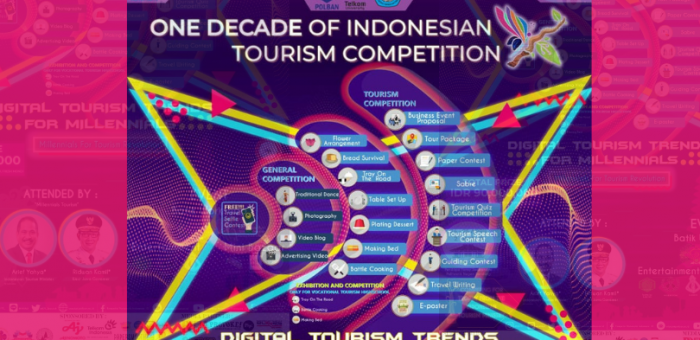 KPI 10 : One Decade of Indonesian Tourism Competition